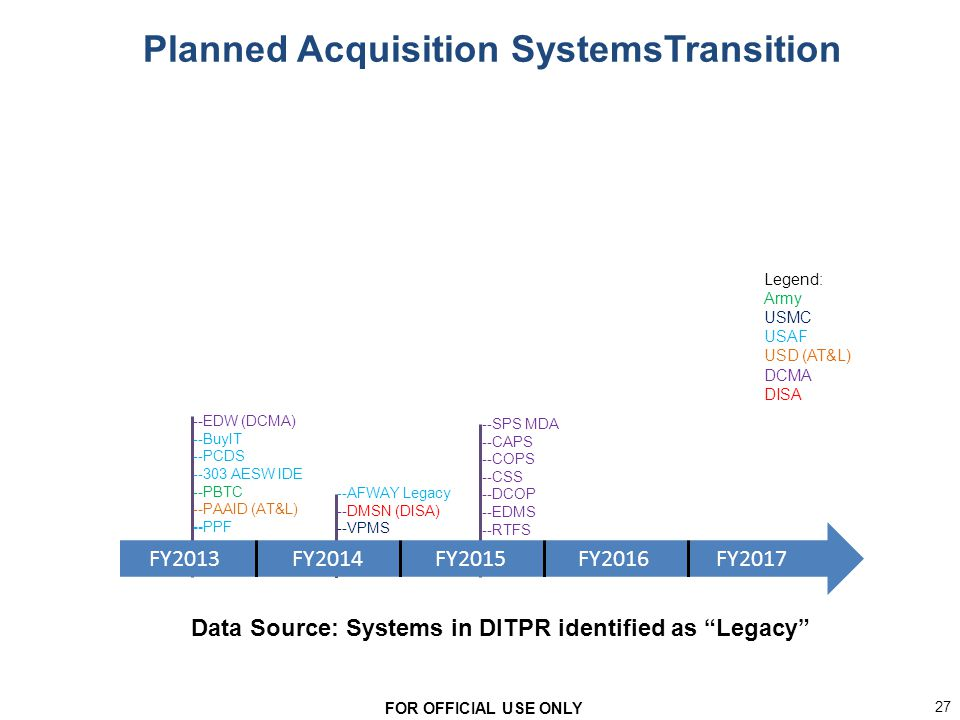 Army Nsn Data Acquisition Systems : Acquisition logistics functional business strategy ppt
