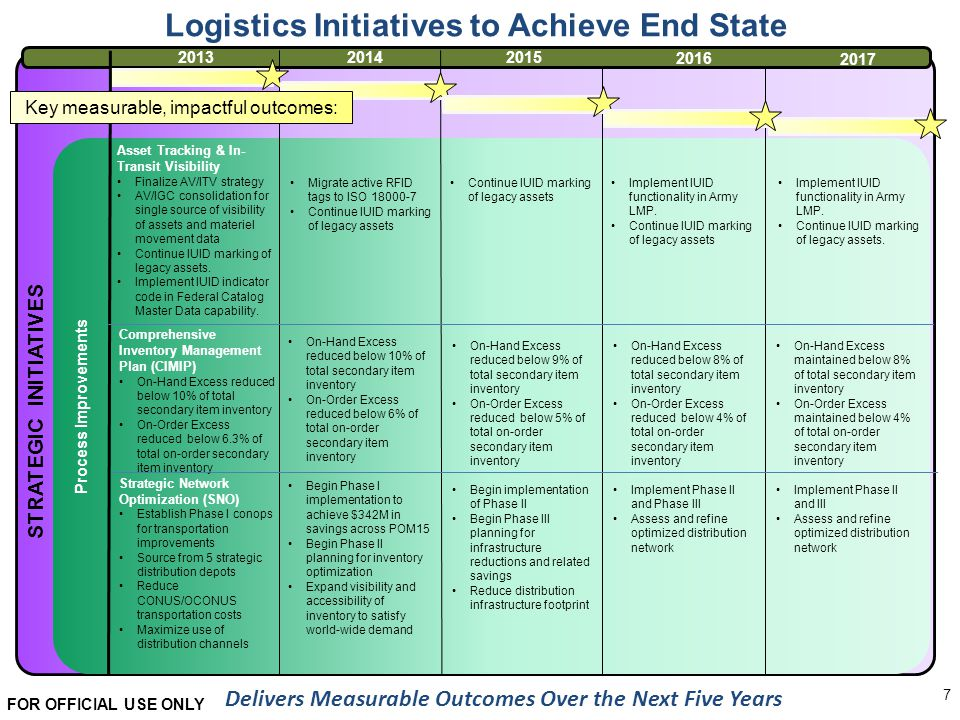 Acquisition Amp Logistics Functional Business Strategy Ppt