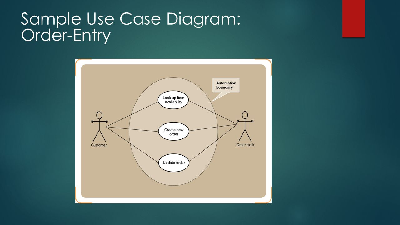 Sample Use Case Diagram: Order-Entry