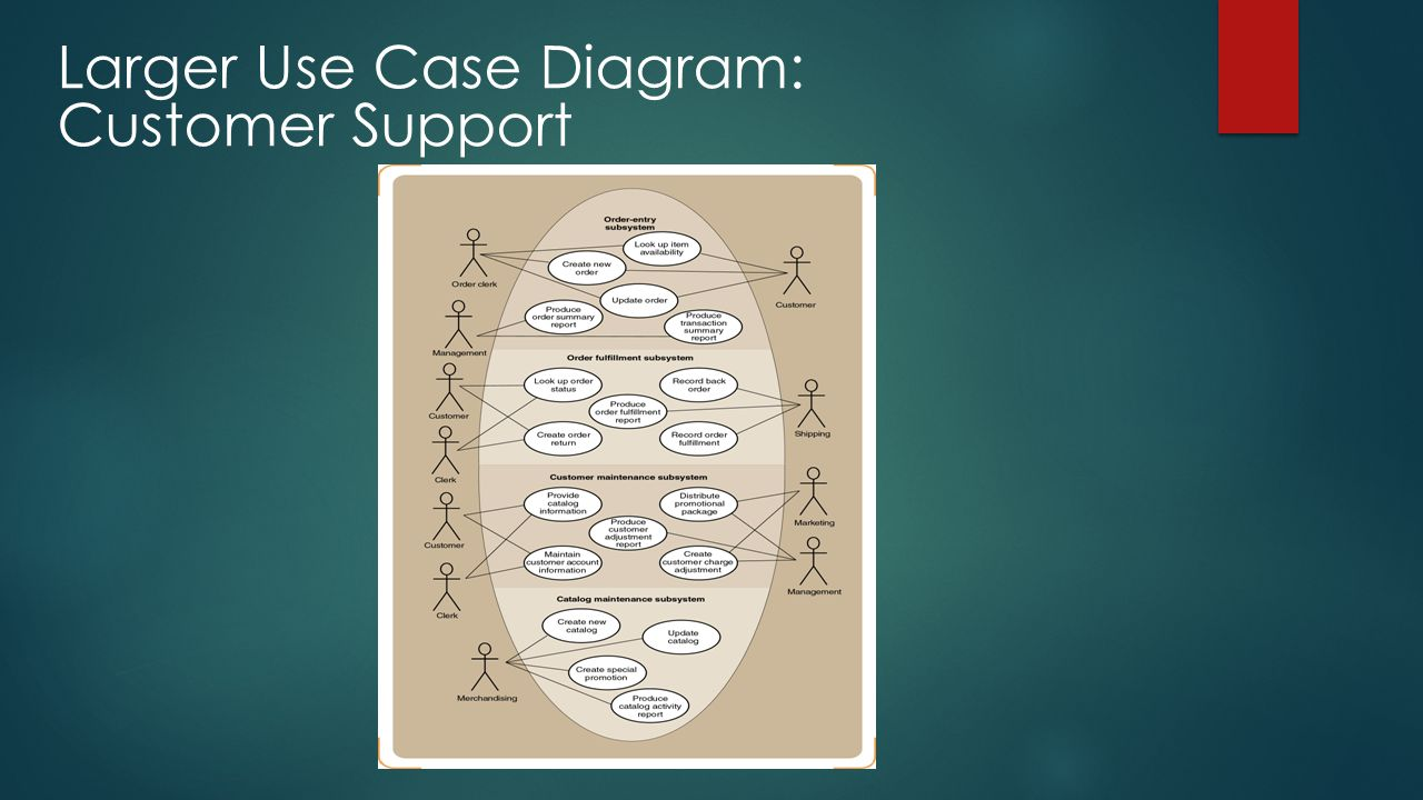 Larger Use Case Diagram: Customer Support