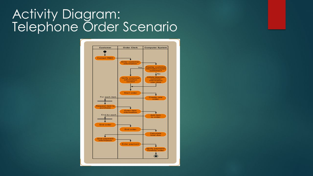 Activity Diagram: Telephone Order Scenario