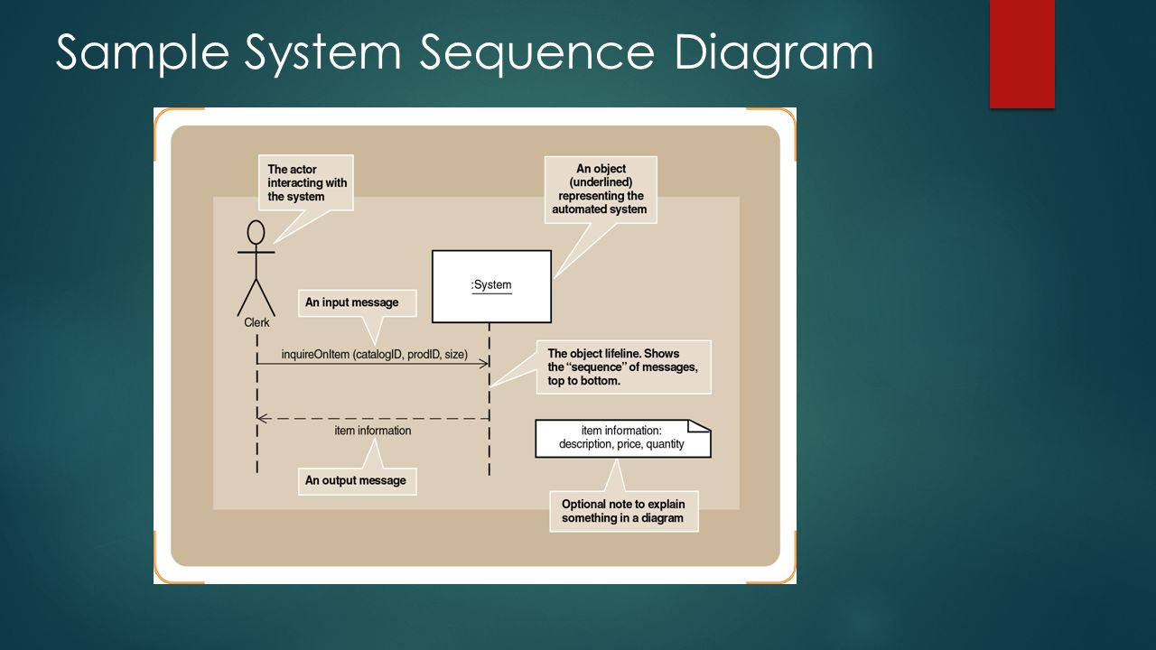 Sample System Sequence Diagram