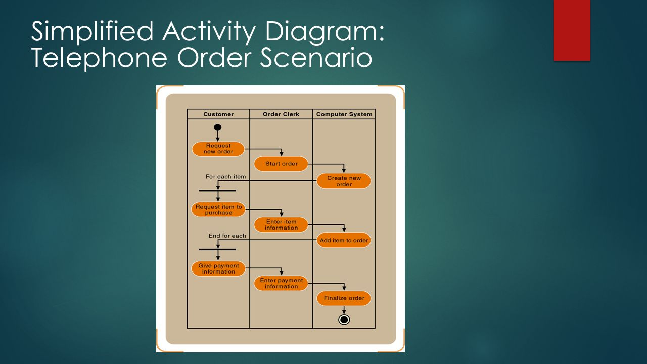Simplified Activity Diagram: Telephone Order Scenario