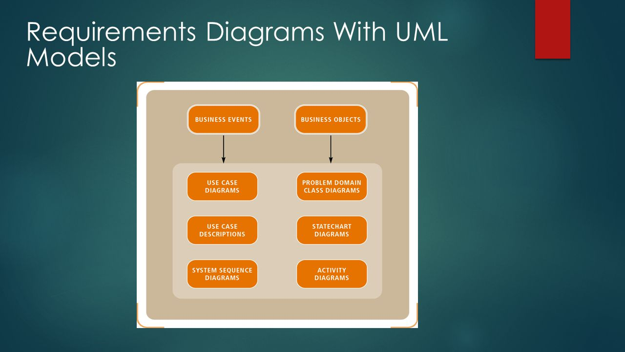 Requirements Diagrams With UML Models