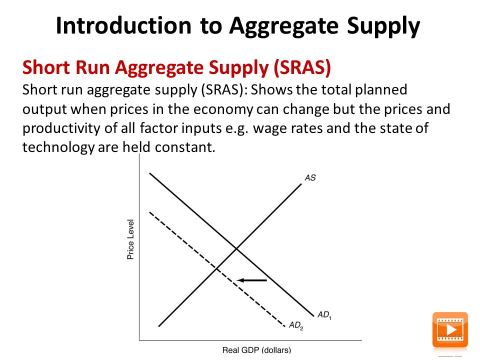 Introduction to Aggregate Supply