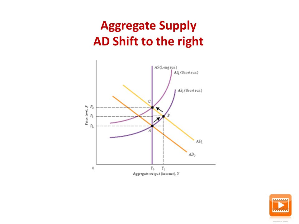 Aggregate Supply AD Shift to the right