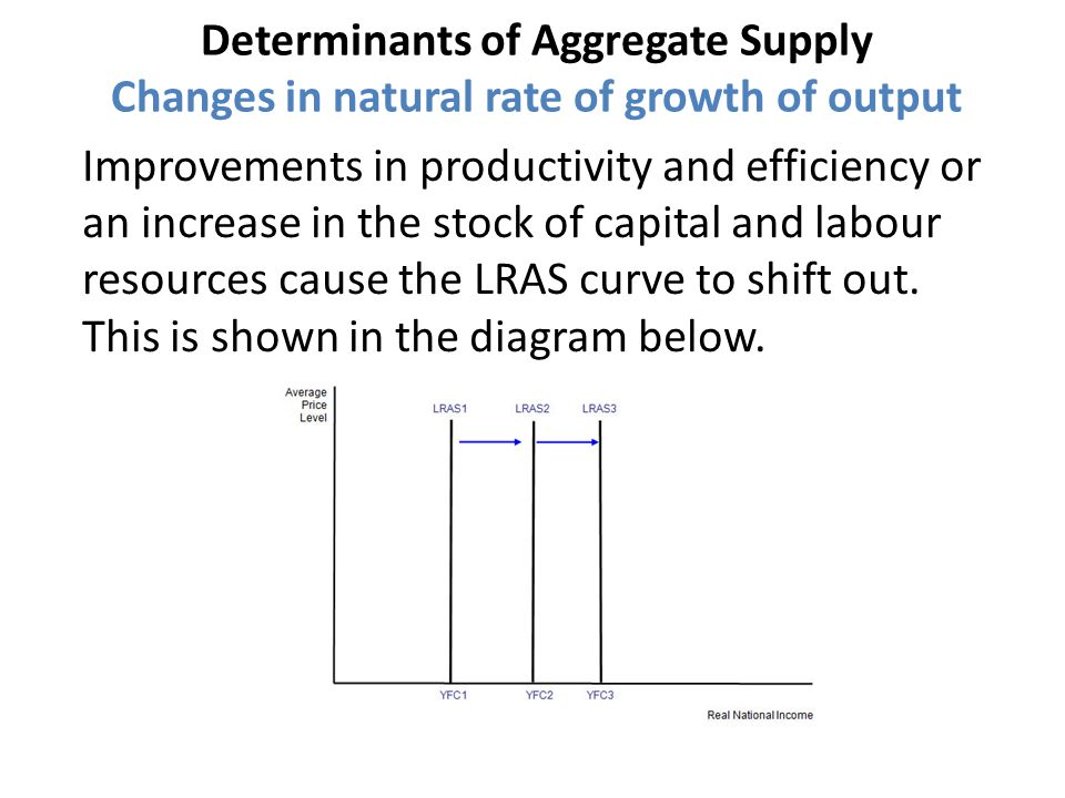 What is 'Aggregate Supply'?