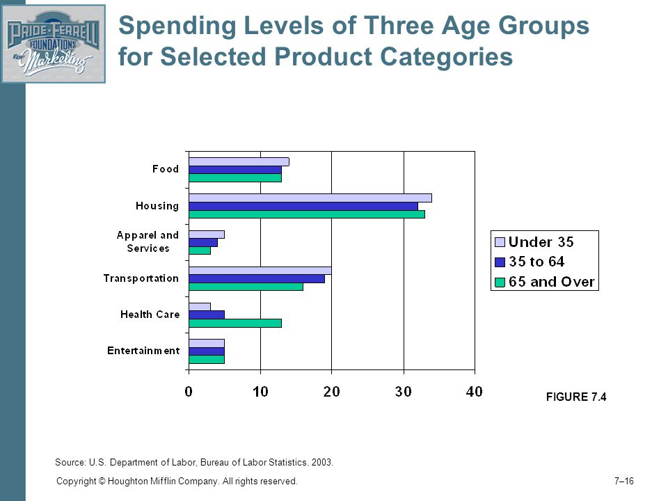 Spending Levels of Three Age Groups for Selected Product Categories