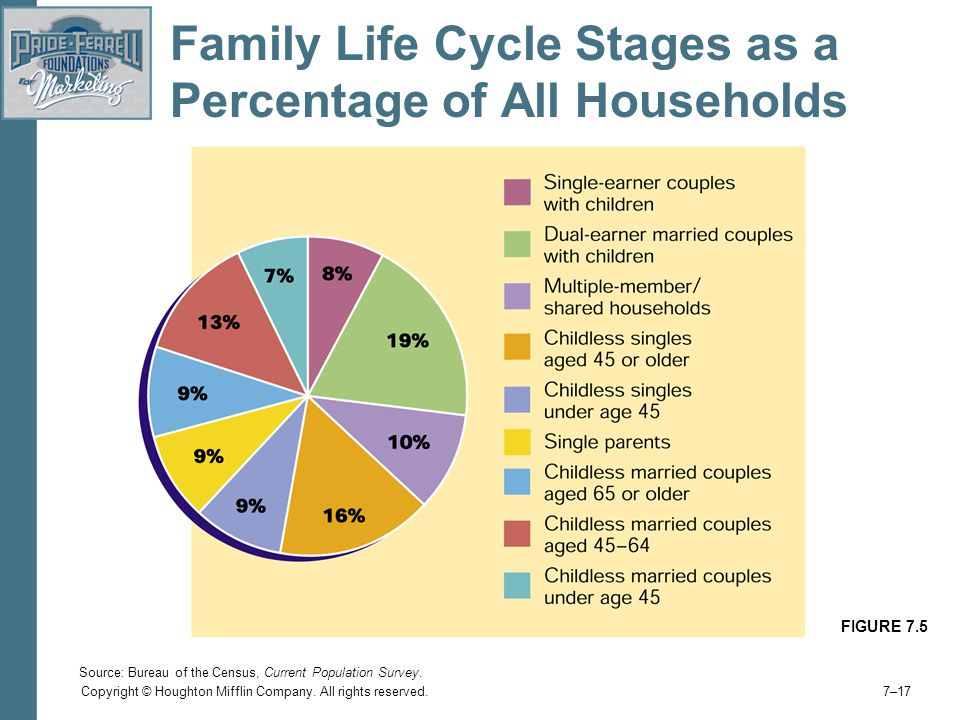Family Life Cycle Stages as a Percentage of All Households