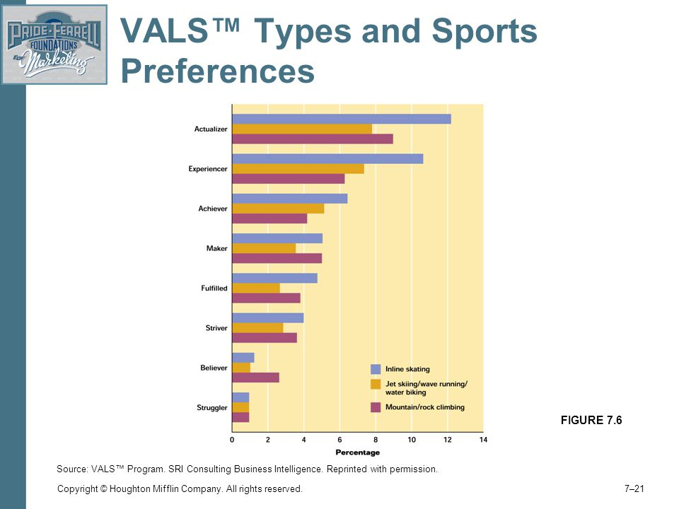 VALS™ Types and Sports Preferences