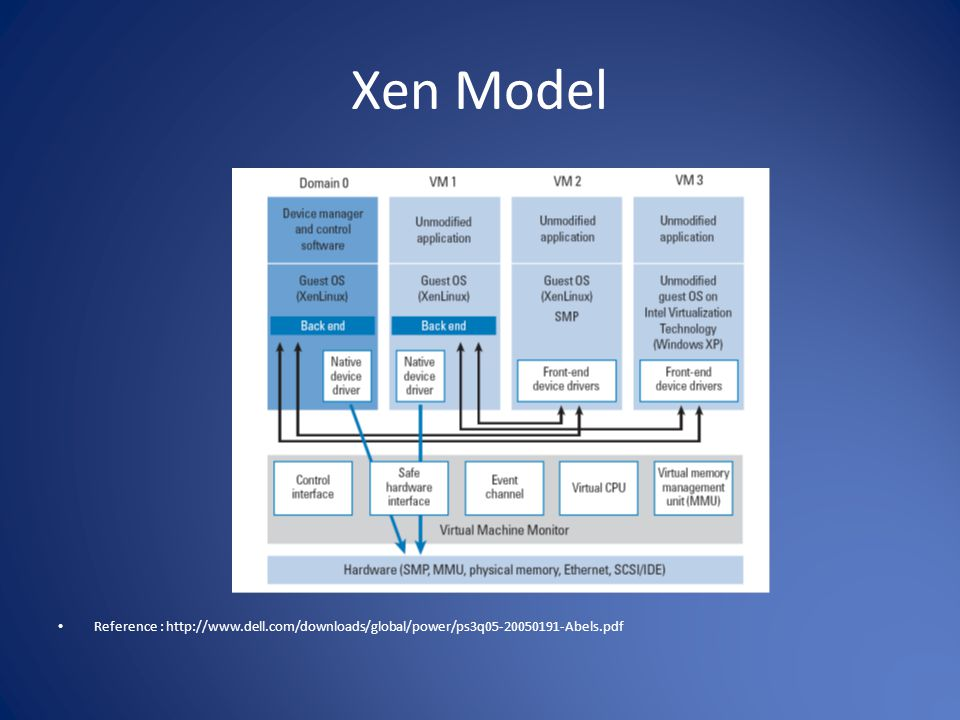 Xen Model Reference :