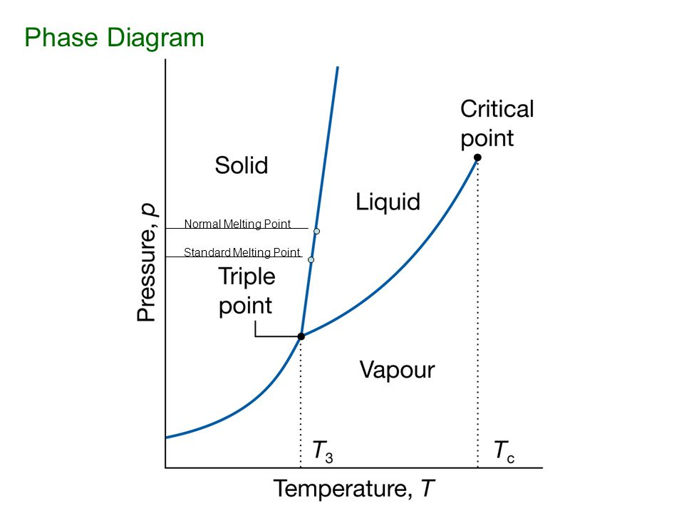 Phase transformations vocabulary ppt download 5 phase diagram ccuart Image collections