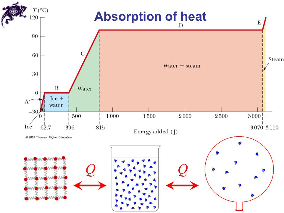 Temperature, Heat, and the Thermal Behavior of Matter ...