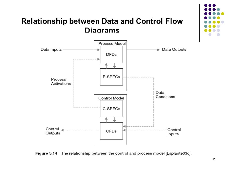 data transformation and control flow diagrams - Software Engineering Data Flow Diagram