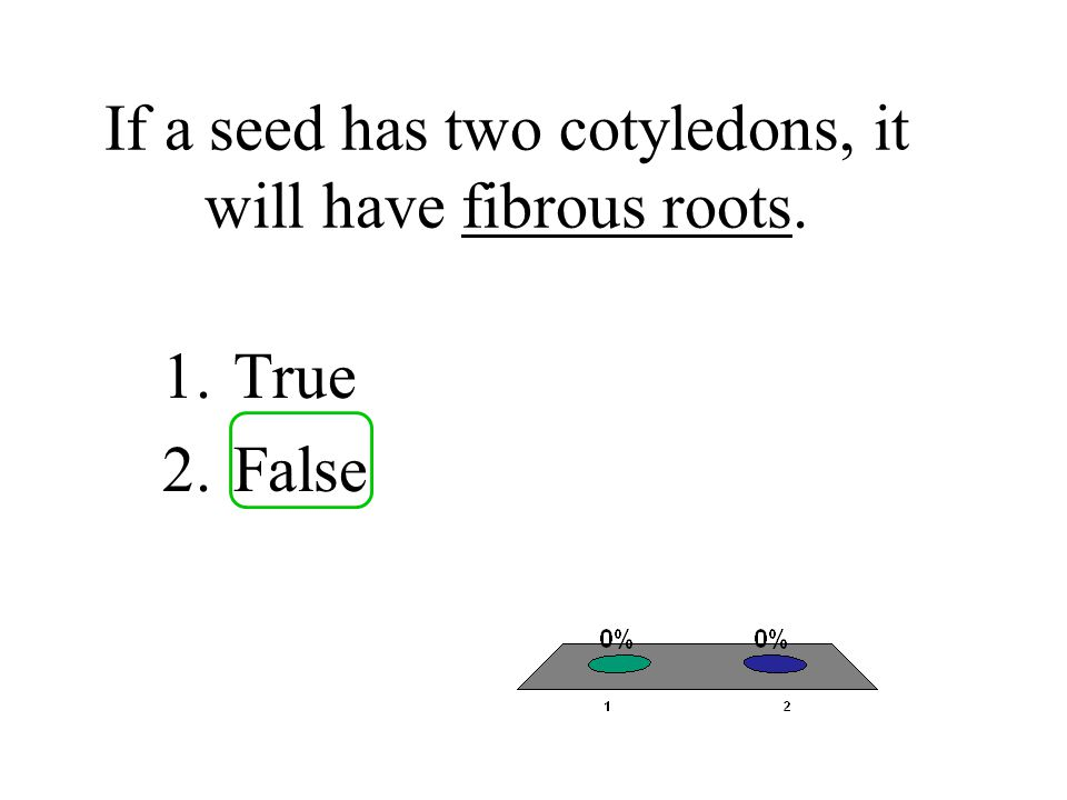If a seed has two cotyledons, it will have fibrous roots.
