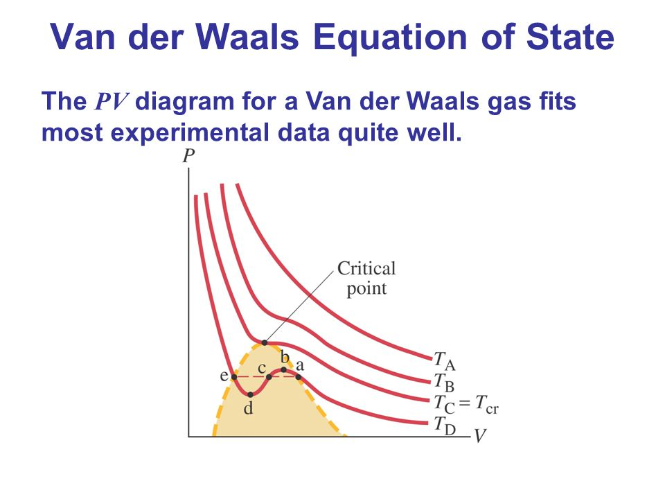 equation of state Equation of state in physics, equations of state attempt to describe the relationship between temperature, pressure, and volume for a given substance or mixture of substances.