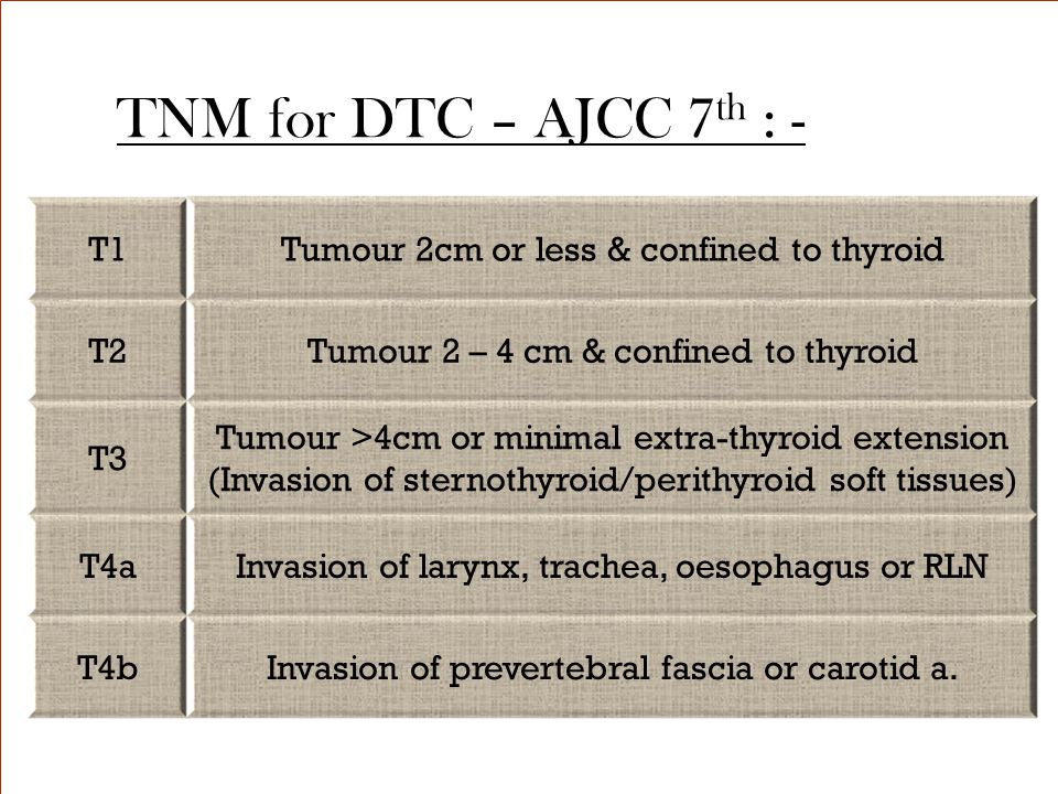 TNM for DTC – AJCC 7th : - T1 Tumour 2cm or less & confined to thyroid