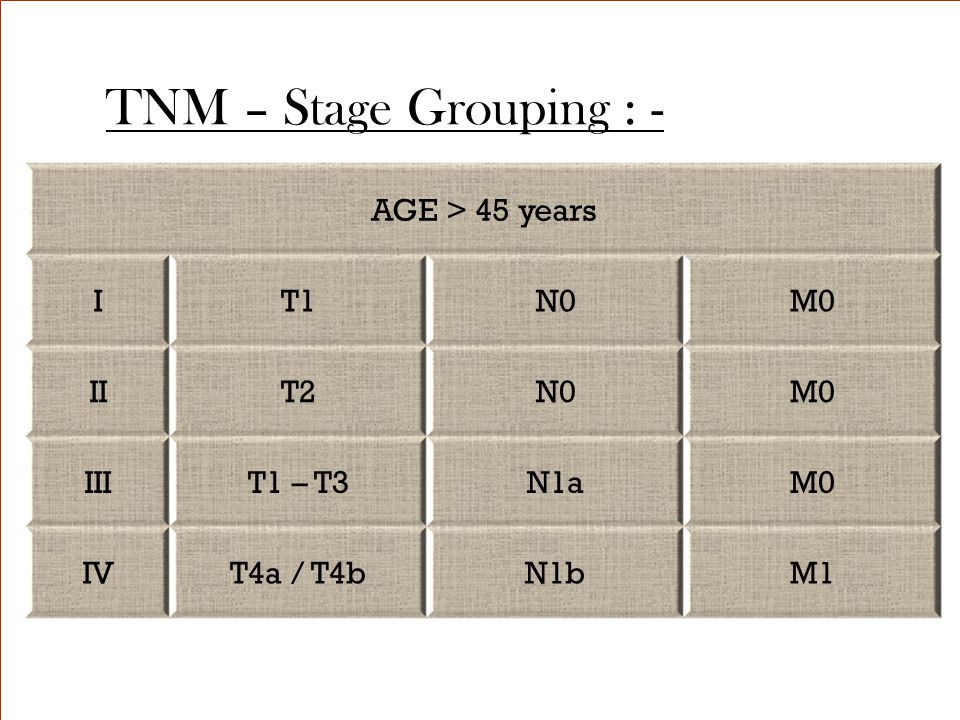 TNM – Stage Grouping : - AGE > 45 years I T1 N0 M0 II T2 III