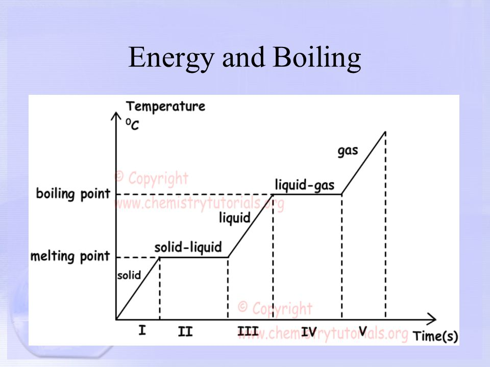 What Pressure Is Required For Fusion At Room Temperature