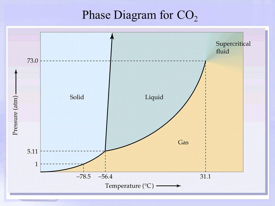 Cooling Curve Diagram Worksheet Wire Data Schema