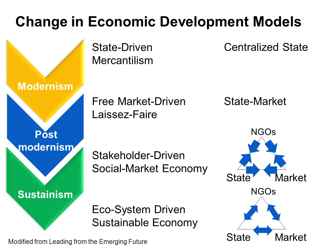 free market economies vs state directed economies Basic economic questions an economy in which goods and services are exchanged in a free market, as opposed to a state-controlled or socialist economy.