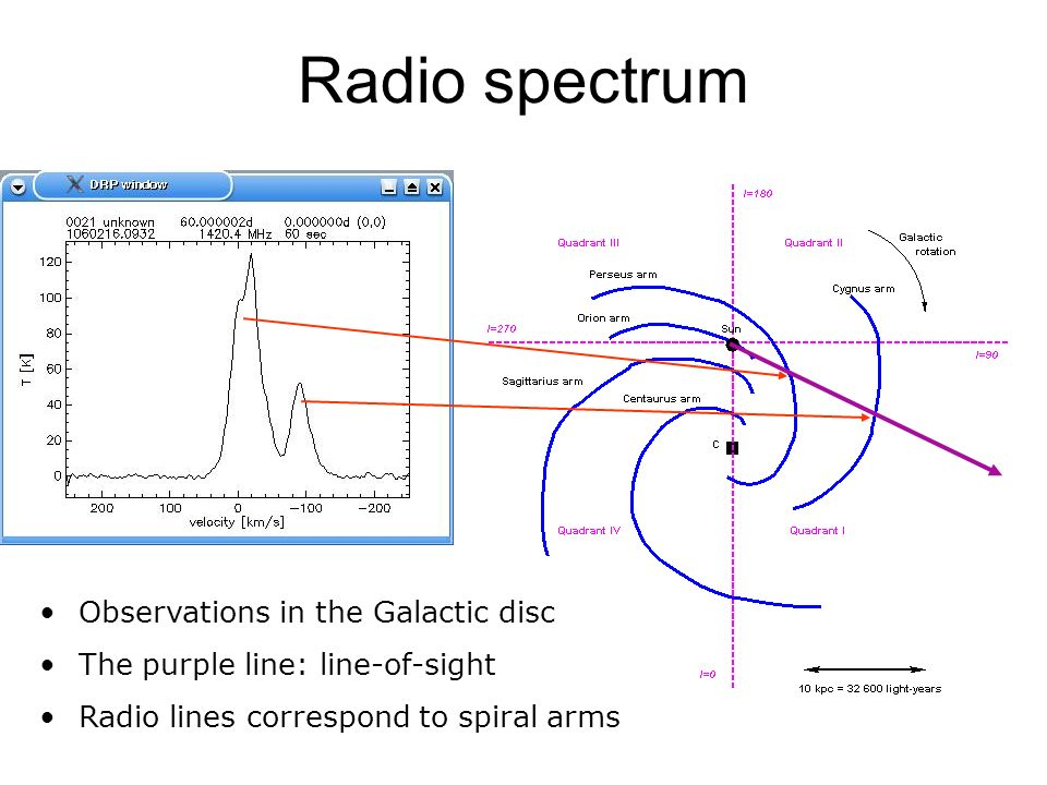 Radio spectrum Observations in the Galactic disc