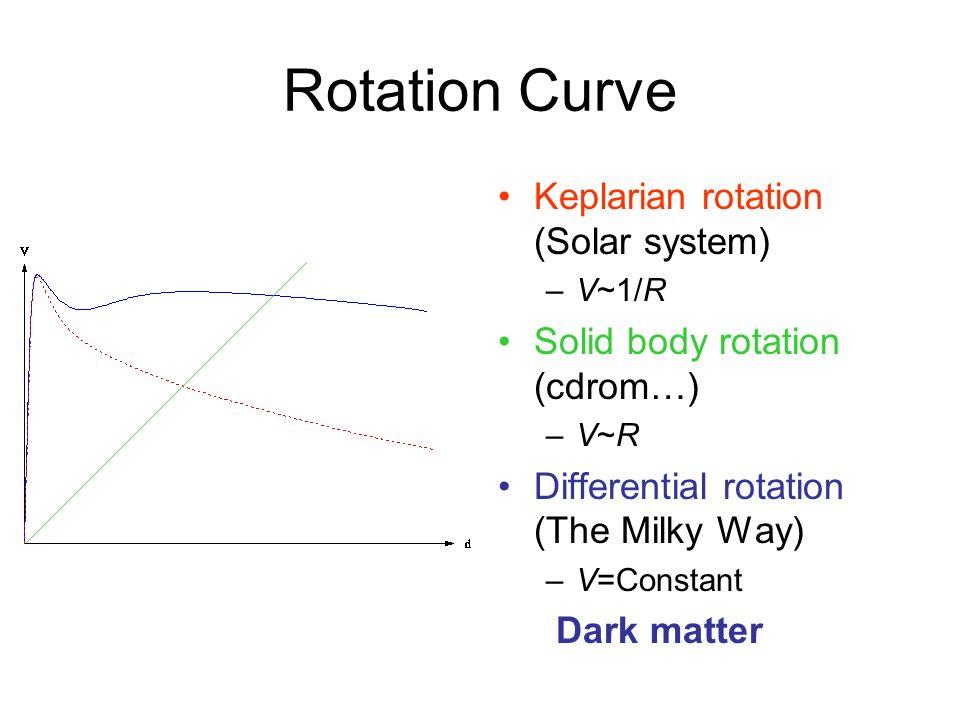 Rotation Curve Keplarian rotation (Solar system)