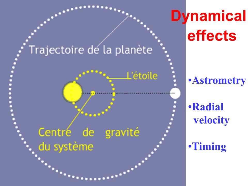 Dynamical effects Astrometry Radial velocity Timing