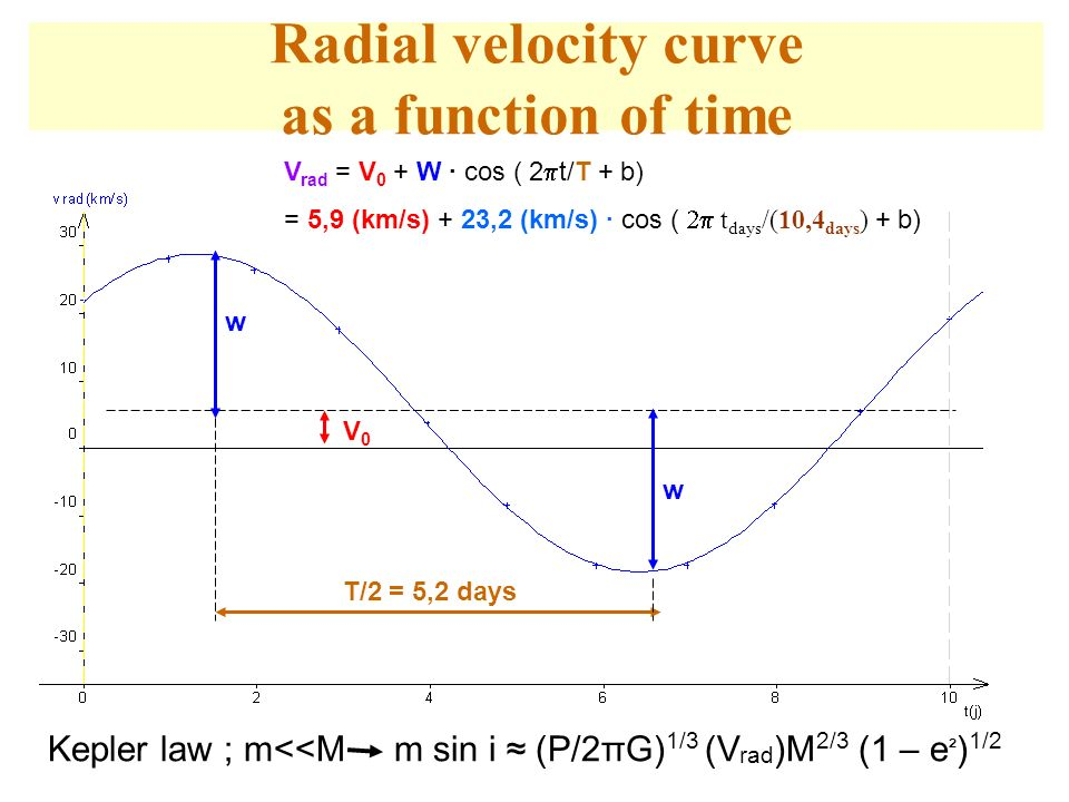 Radial velocity curve as a function of time