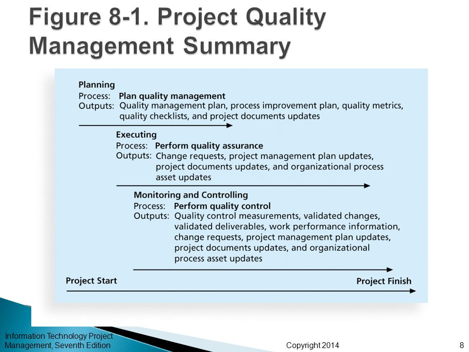 Chapter 8: Project Quality Management - Ppt Download