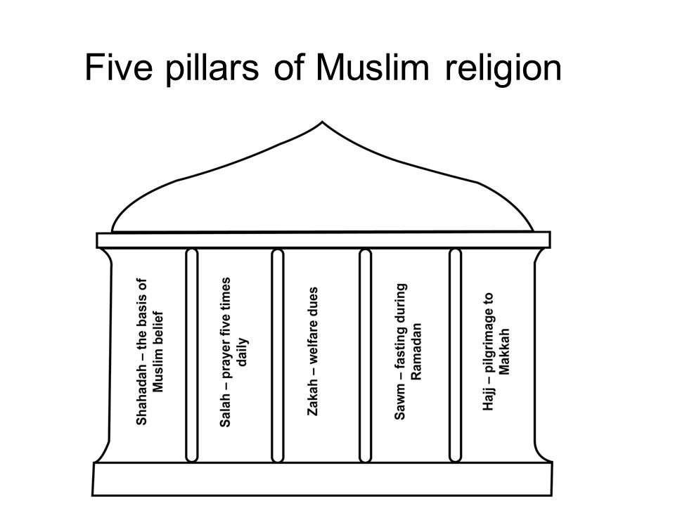 """five pillars of islam and central beliefs Five pillars of islam what are the central beliefs of islam, and how are they reflected in the five pillars""""  which of the five pillars do you feel would be easiest to fulfill, and which would be the most challenging."""