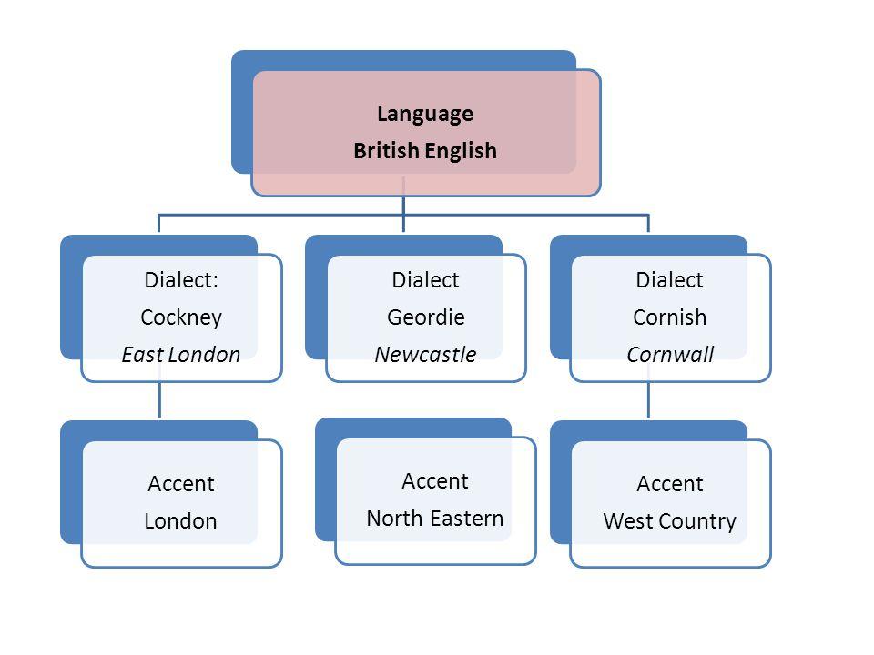 Language British English