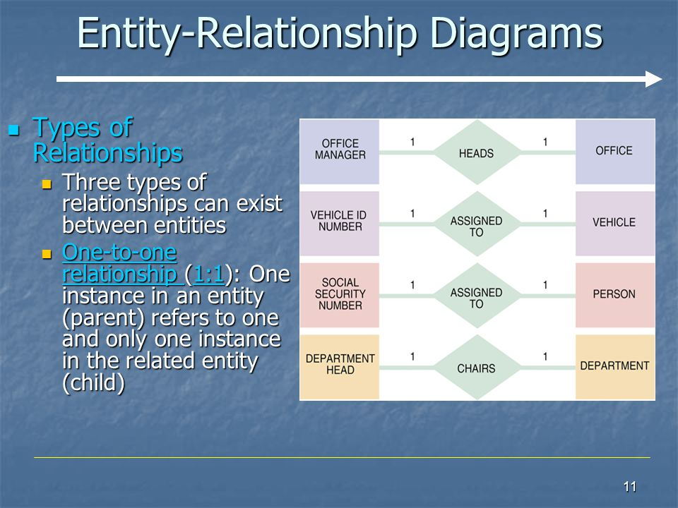three types of entity relationship
