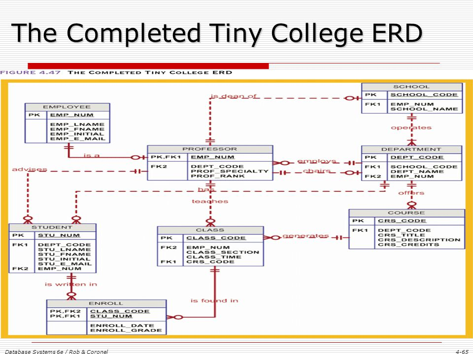 Tiny college erd diagram information of wiring diagram chapter 4 entity relationship er modeling ppt download rh slideplayer com erd diagram examples simple erd diagrams ccuart Image collections