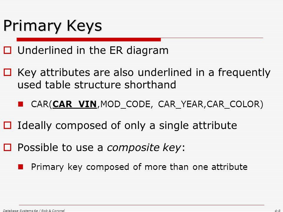 Chapter 4 entity relationship er modeling ppt download primary keys underlined in the er diagram ccuart Images