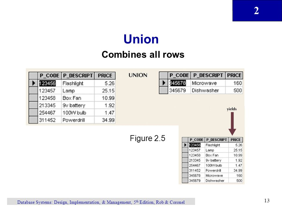 Union Combines all rows Figure 2.5