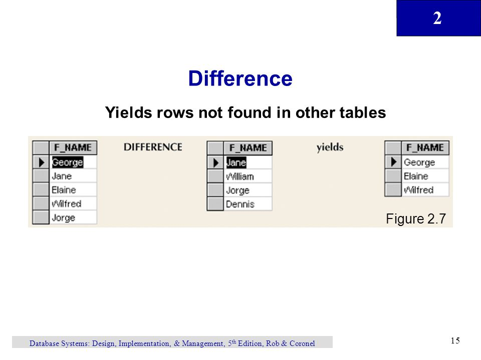 Difference Yields rows not found in other tables Figure 2.7
