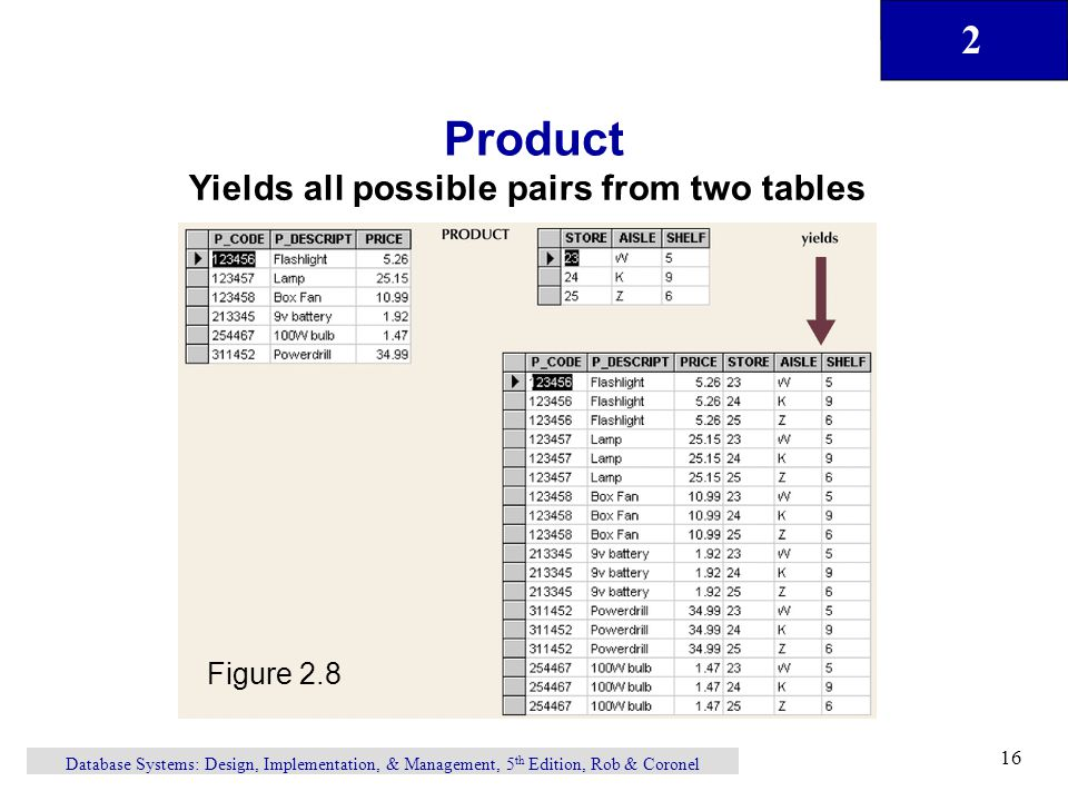Product Yields all possible pairs from two tables Figure 2.8
