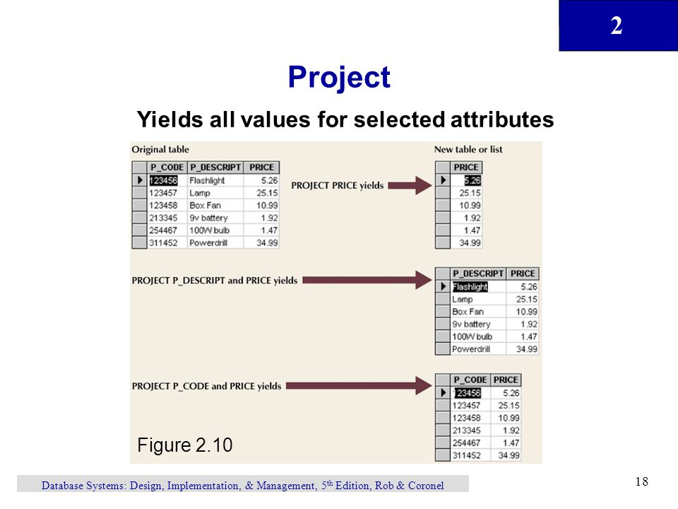 Project Yields all values for selected attributes Figure 2.10
