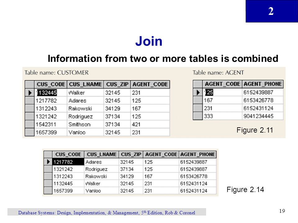 Join Information from two or more tables is combined Figure 2.11