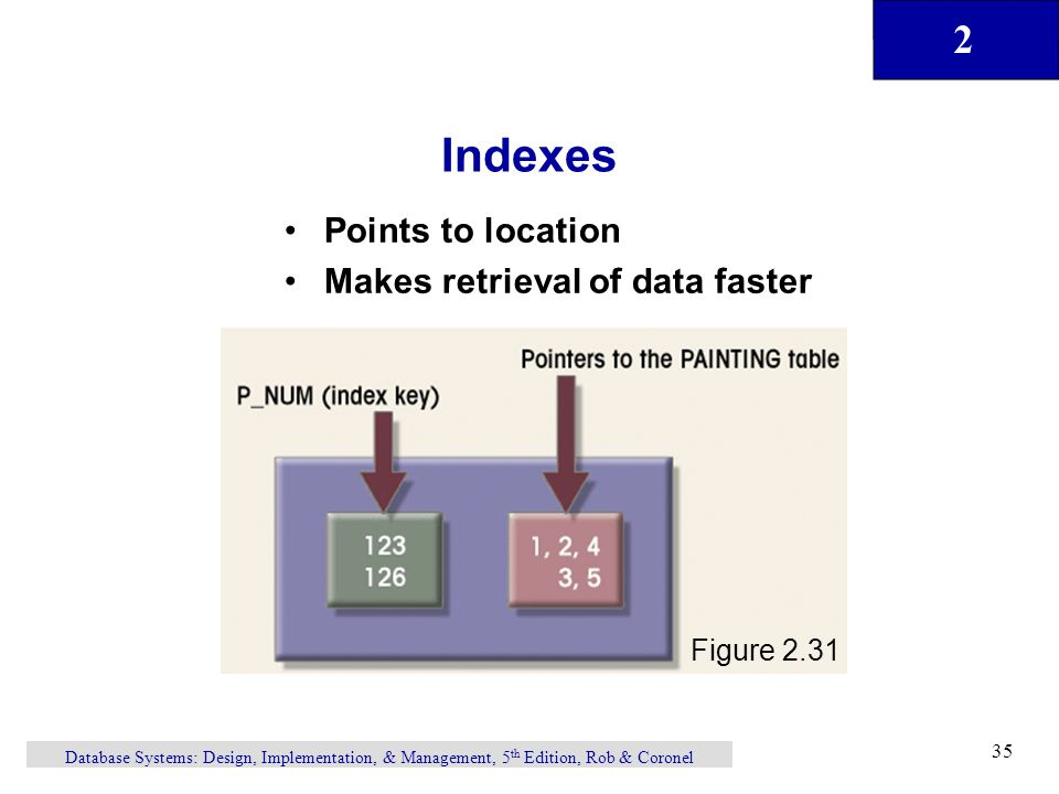 Indexes Points to location Makes retrieval of data faster Figure 2.31