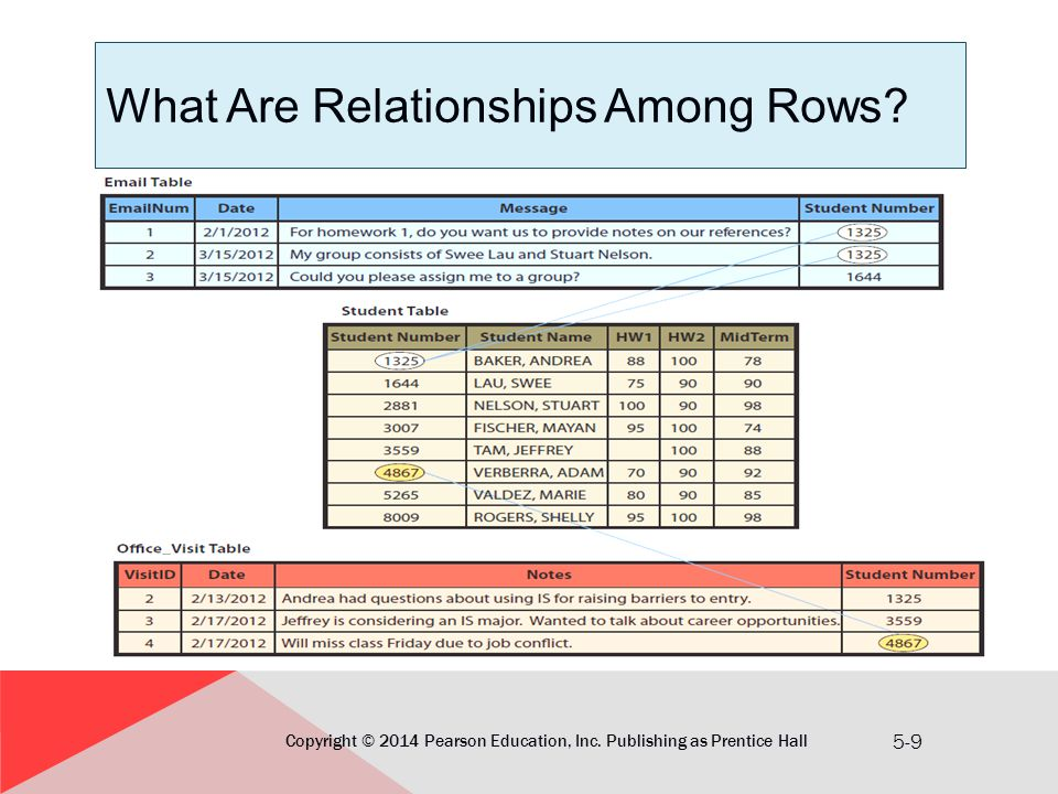 explain the relationships among the four The relationship between variables determines how the right conclusions are reached login  there are several different kinds of relationships between variables.