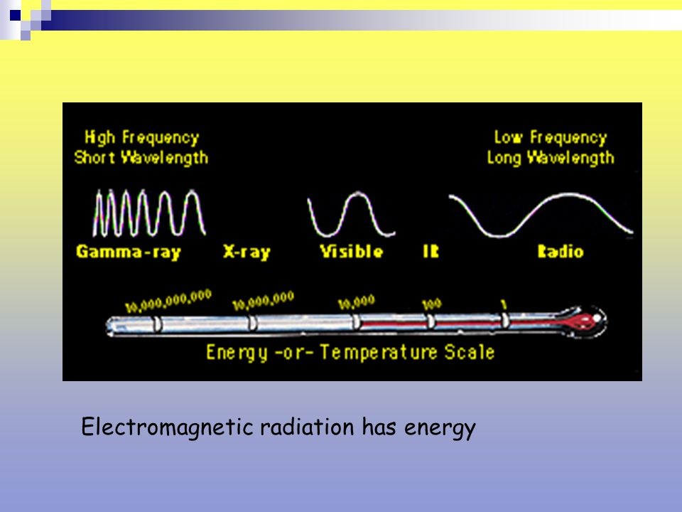 Electromagnetic radiation has energy