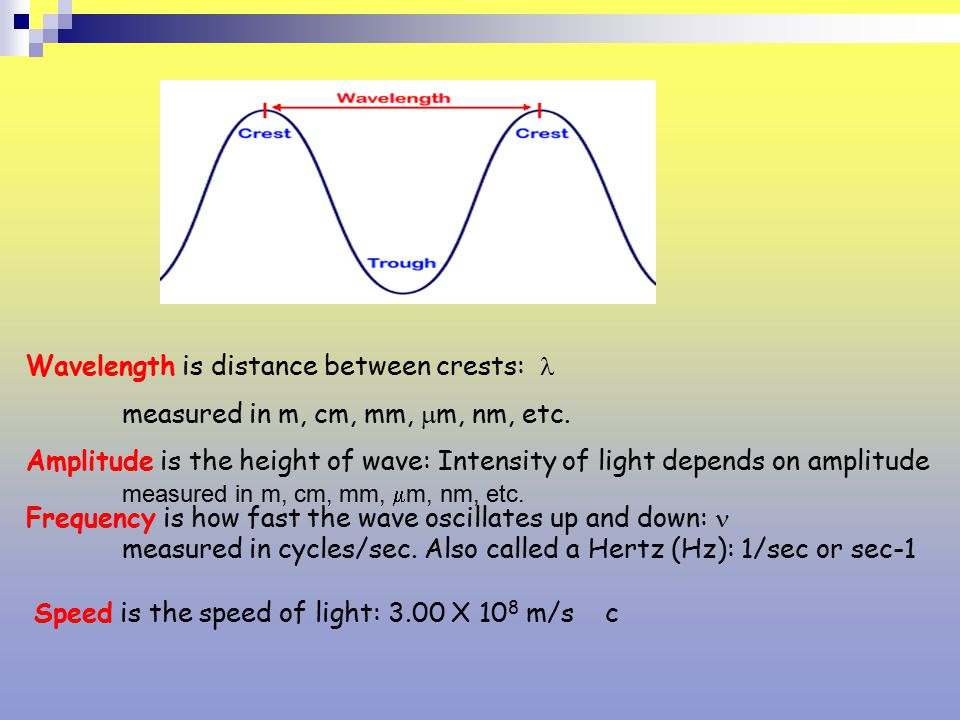 Wavelength is distance between crests: 