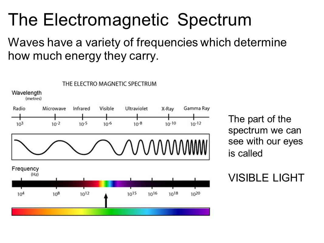 uses of electromagnetic waves Electromagnetic waves have a variety of uses depending on wavelength in decreasing lengths, classifications are radio, microwave, infrared light, visible light, ultraviolet light, x-ray and gamma ray waves radio waves are commonly used for wireless communication, since they are largely harmless.