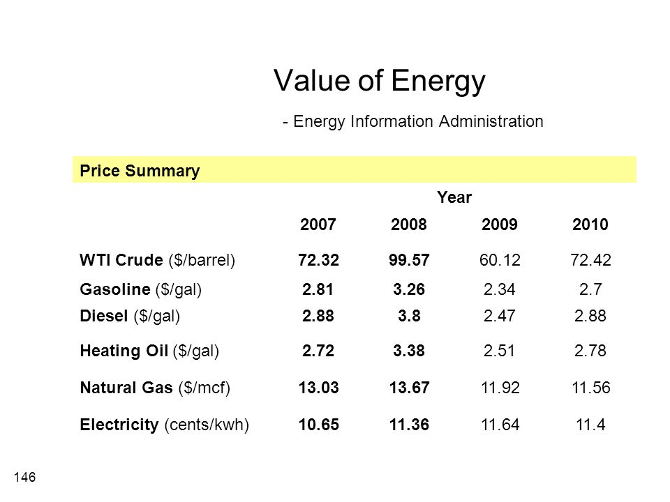 Value of Energy - Energy Information Administration