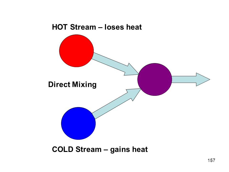 HOT Stream – loses heat Direct Mixing COLD Stream – gains heat