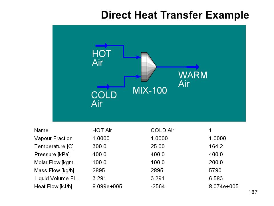 Direct Heat Transfer Example