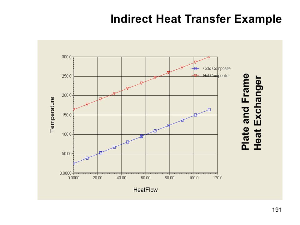 Indirect Heat Transfer Example