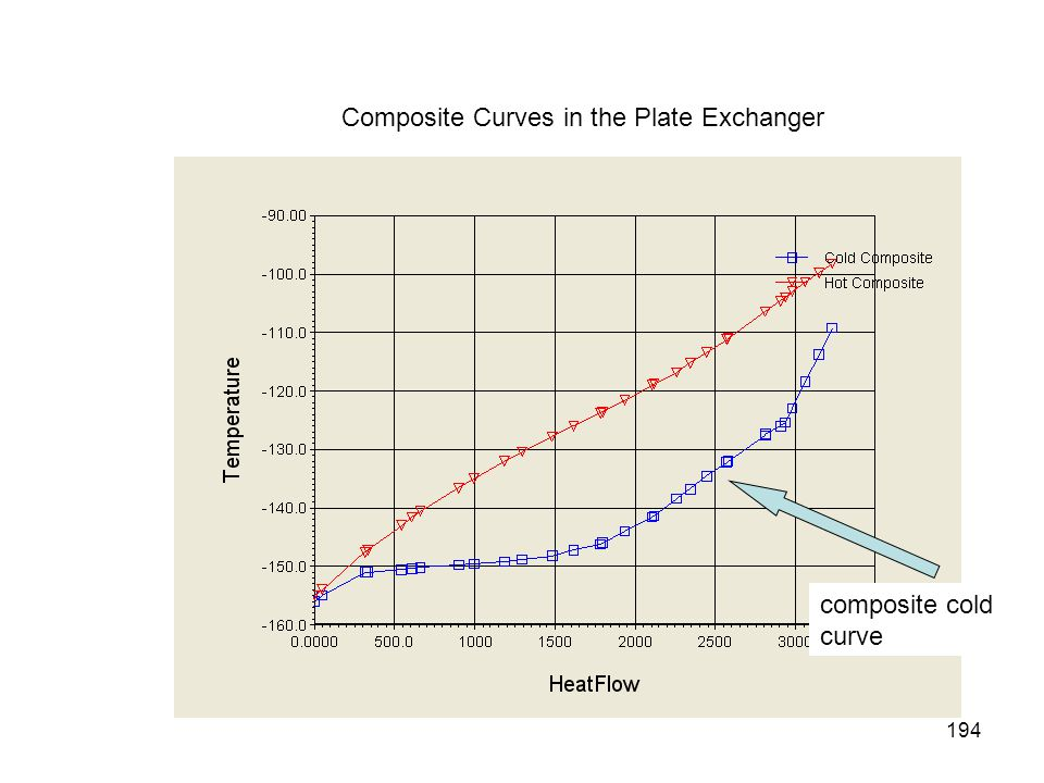 Composite Curves in the Plate Exchanger